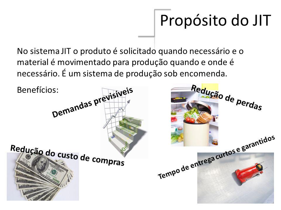 Propósito do JIT No sistema JIT o produto é solicitado quando necessário e o material é movimentado para produção quando e onde é necessário. É um sis