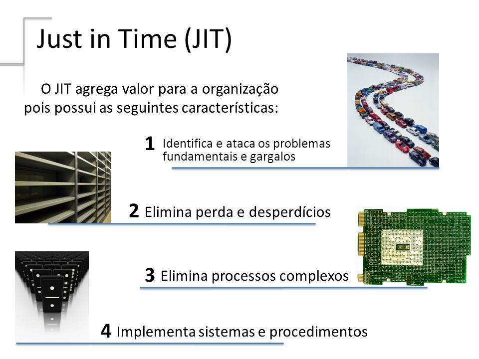 Just in Time (JIT) Identifica e ataca os problemas fundamentais e gargalos Elimina perda e desperdícios Elimina processos complexos Implementa sistema