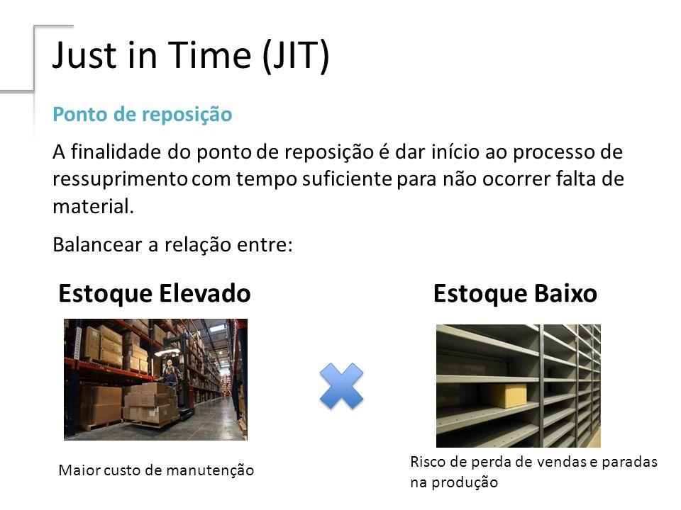 Just in Time (JIT) Ponto de reposição A finalidade do ponto de reposição é dar início ao processo de ressuprimento com tempo suficiente para não ocorr