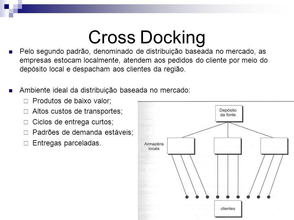 Cross Docking Pelo segundo padrão, denominado de distribuição baseada no mercado, as empresas estocam localmente, atendem aos pedidos do cliente por m