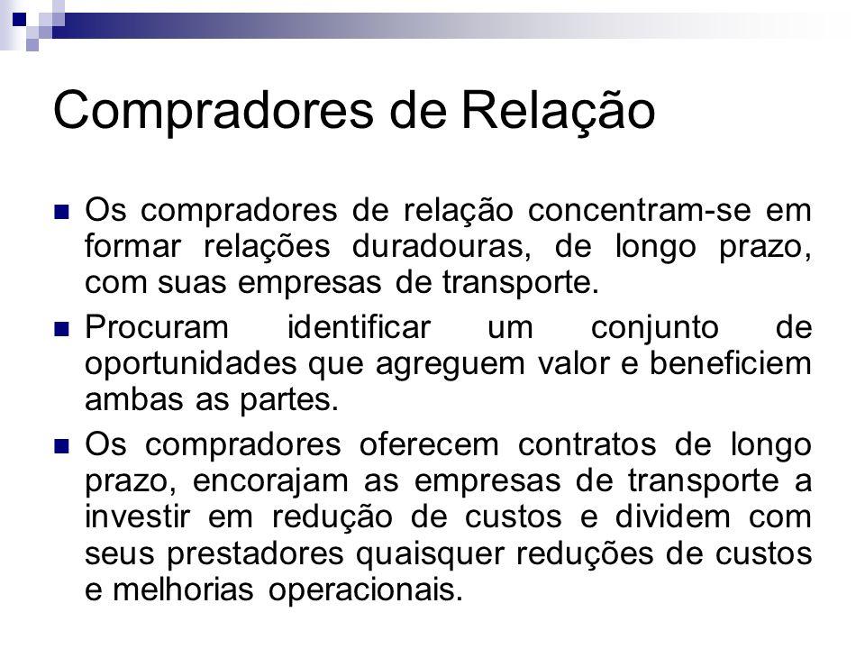 Compradores de Relação Os compradores de relação concentram-se em formar relações duradouras, de longo prazo, com suas empresas de transporte. Procura
