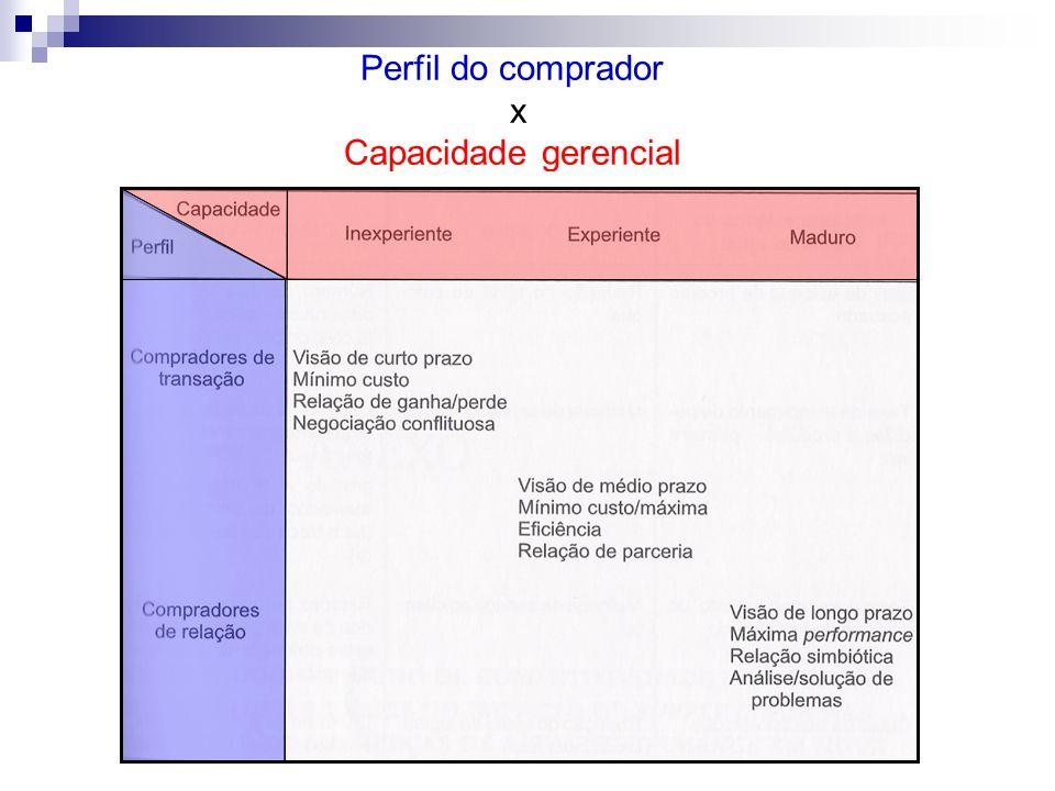 Perfil do comprador x Capacidade gerencial