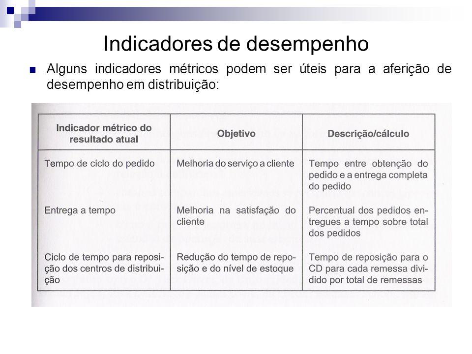 Indicadores de desempenho Alguns indicadores métricos podem ser úteis para a aferição de desempenho em distribuição: