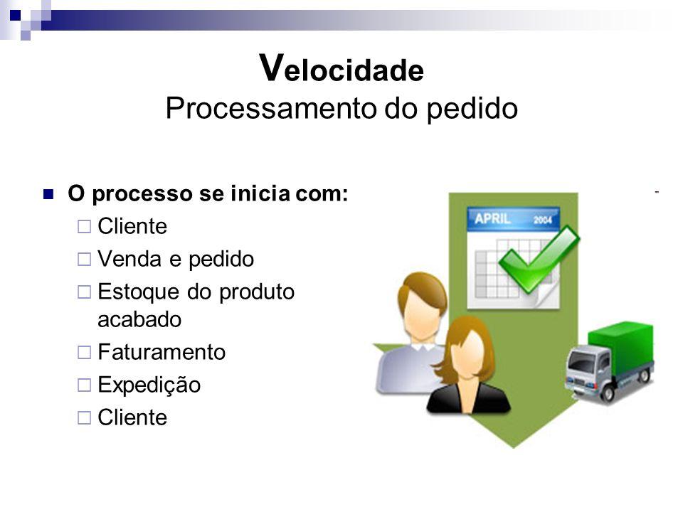 V elocidade Processamento do pedido O processo se inicia com: Cliente Venda e pedido Estoque do produto acabado Faturamento Expedição Cliente
