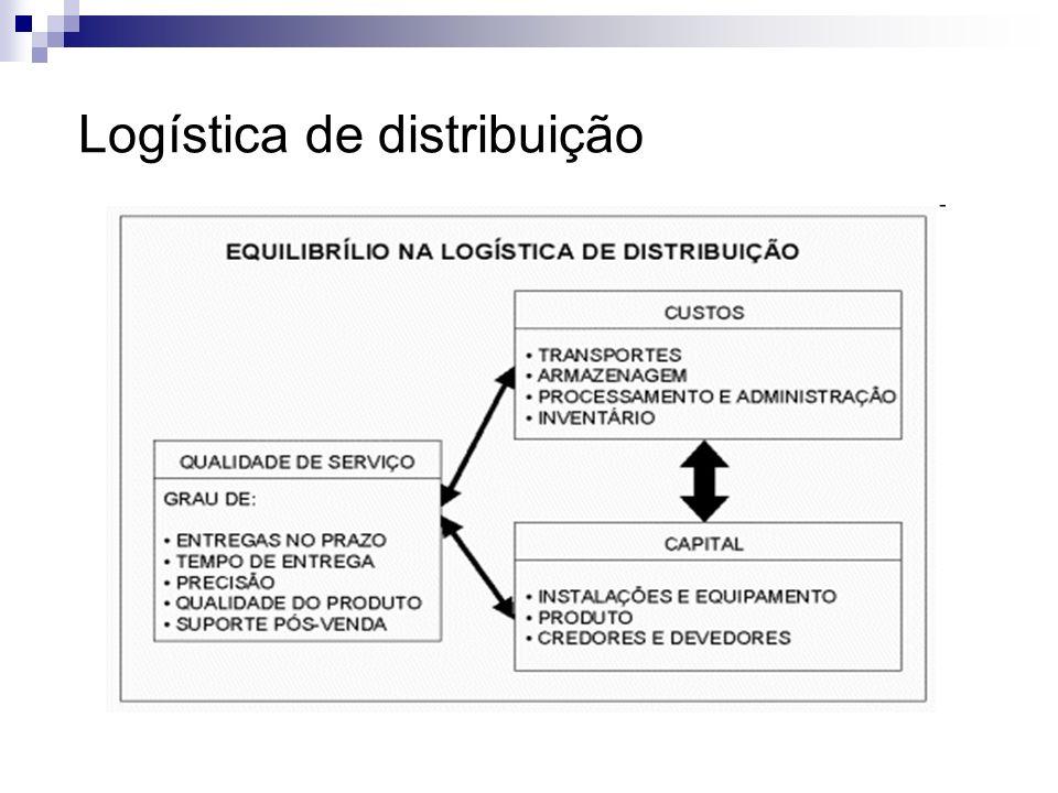 Mudança do papel do distribuidor O negócio de distribuição tem sido vital nas estratégias de canal de distribuição em uma variedade infinita de indústrias.