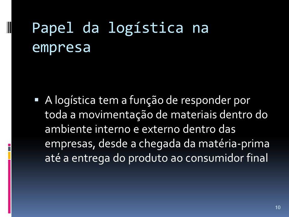 Papel da logística na empresa A logística tem a função de responder por toda a movimentação de materiais dentro do ambiente interno e externo dentro d