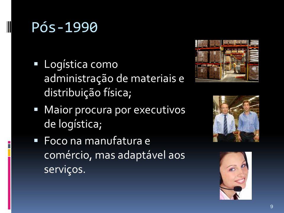 Pós-1990 Logística como administração de materiais e distribuição física; Maior procura por executivos de logística; Foco na manufatura e comércio, ma