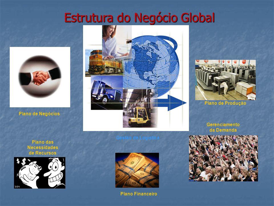 Estrutura do Negócio Global Plano de Negócios Plano de Produção Gestão de Logística Plano das Necessidades de Recursos Plano Financeiro Gerenciamento