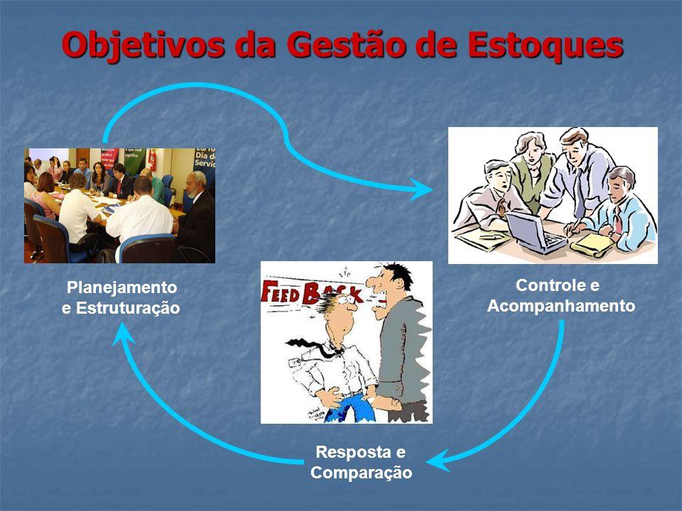 Objetivos da Gestão de Estoques Planejamento e Estruturação Controle e Acompanhamento Resposta e Comparação