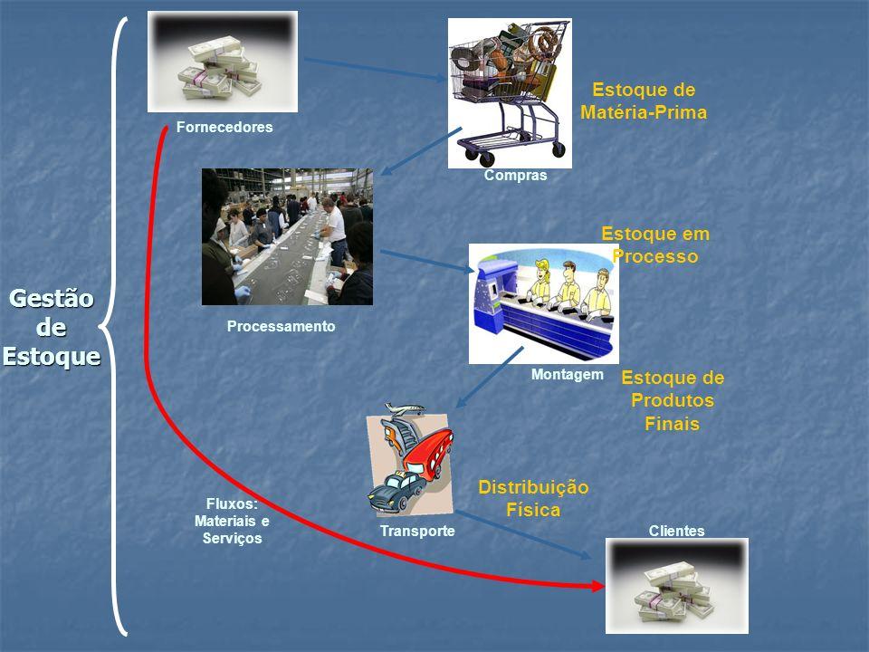 Gestão de Estoque Fornecedores Clientes Fluxos: Materiais e Serviços Compras Processamento Montagem Transporte Estoque de Matéria-Prima Estoque em Pro