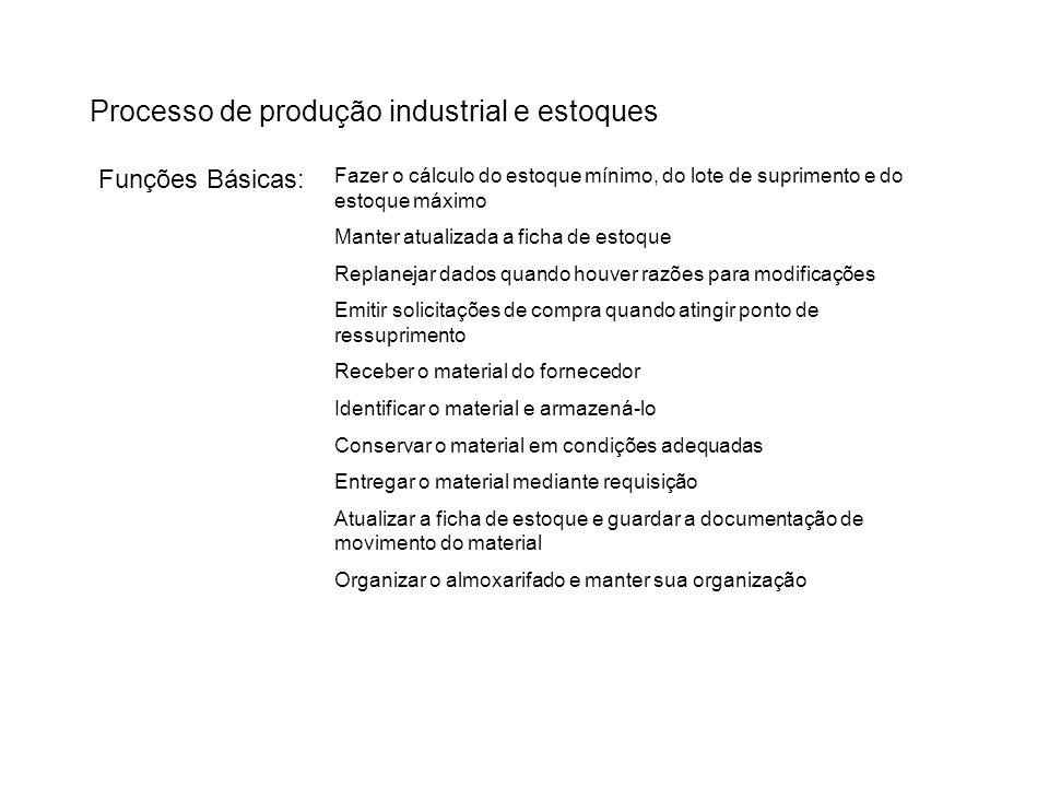 Processo de produção industrial e estoques Funções Básicas: Fazer o cálculo do estoque mínimo, do lote de suprimento e do estoque máximo Manter atuali