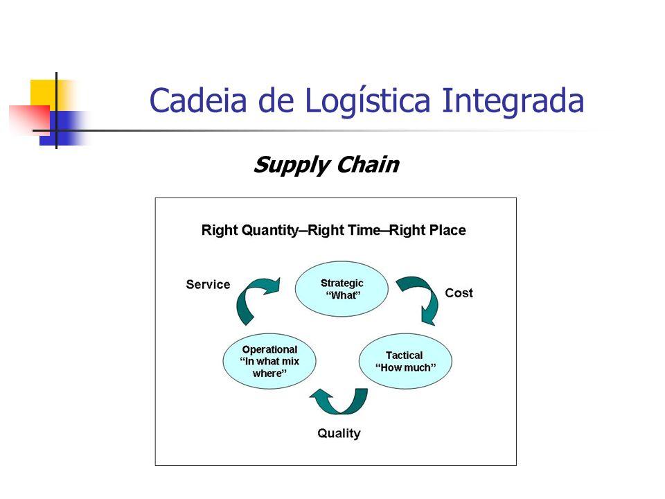 Cadeia de Logística Integrada Supply Chain