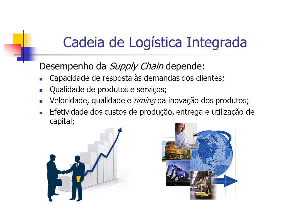 Cadeia de Logística Integrada Desempenho da Supply Chain depende: Capacidade de resposta às demandas dos clientes; Qualidade de produtos e serviços; V