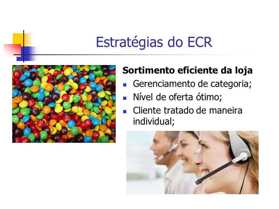 Estratégias do ECR Sortimento eficiente da loja Gerenciamento de categoria; Nível de oferta ótimo; Cliente tratado de maneira individual;