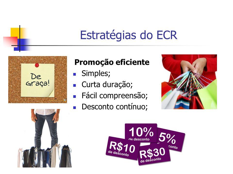 Estratégias do ECR Promoção eficiente Simples; Curta duração; Fácil compreensão; Desconto contínuo;