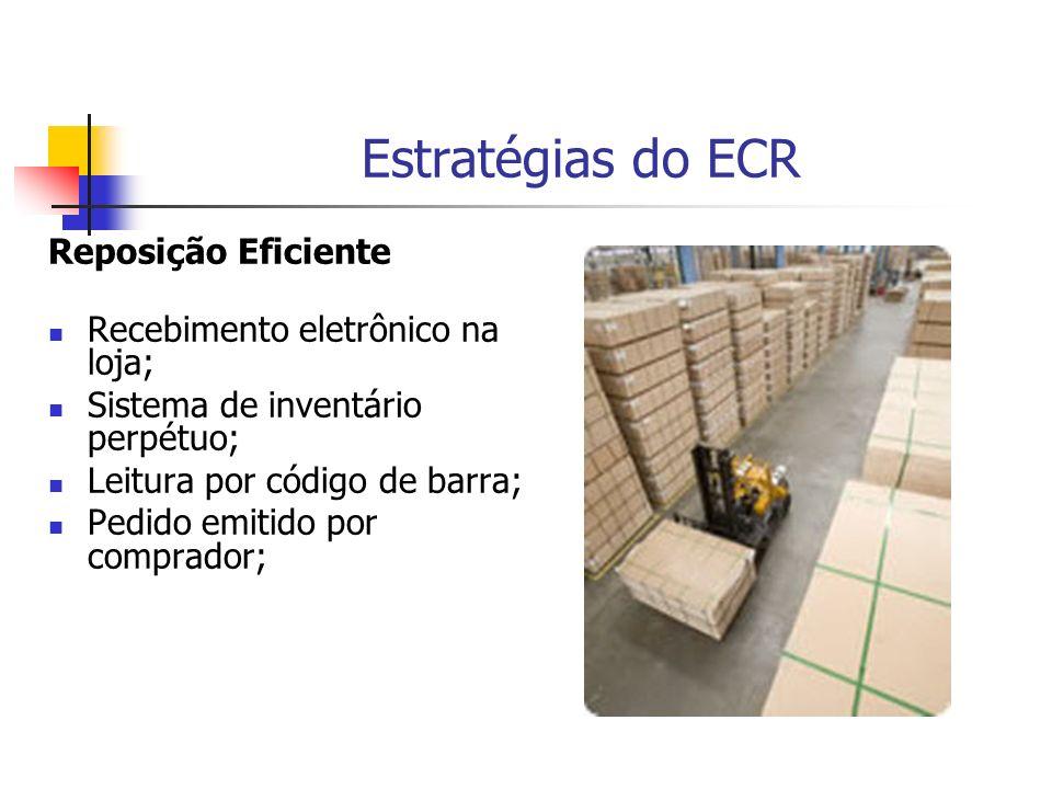 Estratégias do ECR Reposição Eficiente Recebimento eletrônico na loja; Sistema de inventário perpétuo; Leitura por código de barra; Pedido emitido por