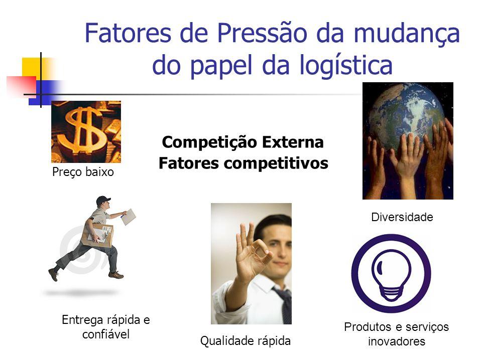 Fatores de Pressão da mudança do papel da logística Competição externa Objetivos de desempenho Confiabilidade Flexibilidade Custo Qualidade Rapidez
