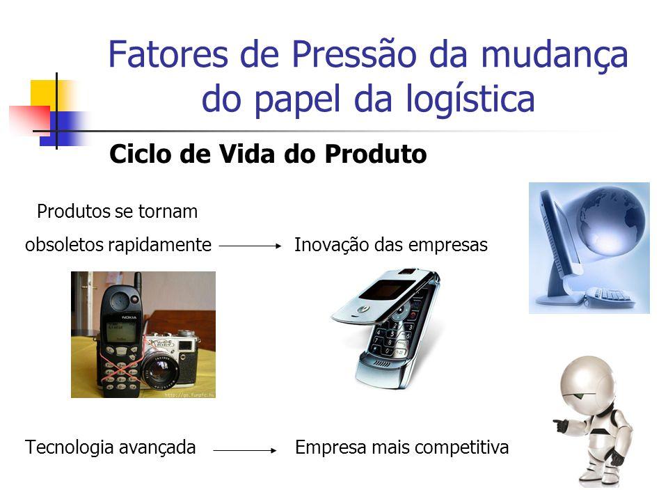 Fatores de Pressão da mudança do papel da logística Ciclo de Vida do Produto Produtos se tornam obsoletos rapidamente Inovação das empresas Tecnologia