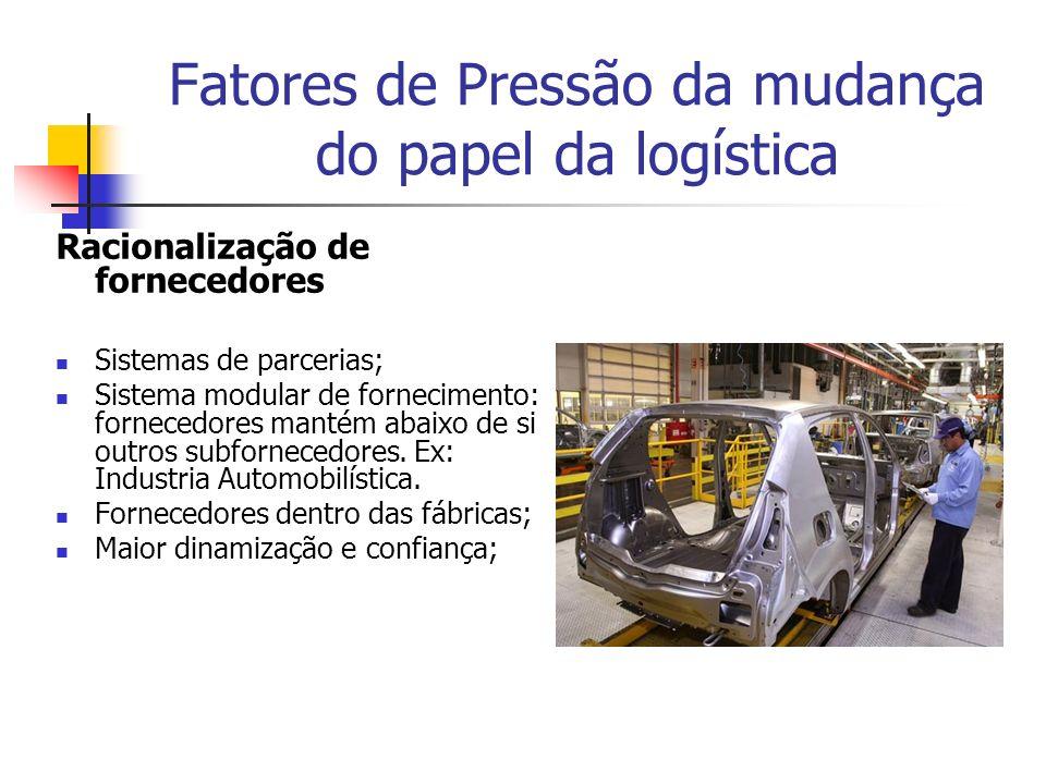 Fatores de Pressão da mudança do papel da logística Racionalização de fornecedores Sistemas de parcerias; Sistema modular de fornecimento: fornecedore