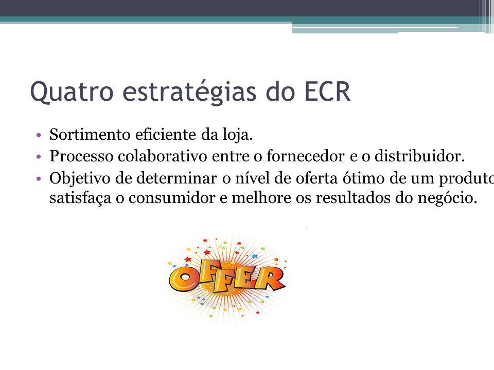 Quatro estratégias do ECR Sortimento eficiente da loja. Processo colaborativo entre o fornecedor e o distribuidor. Objetivo de determinar o nível de o