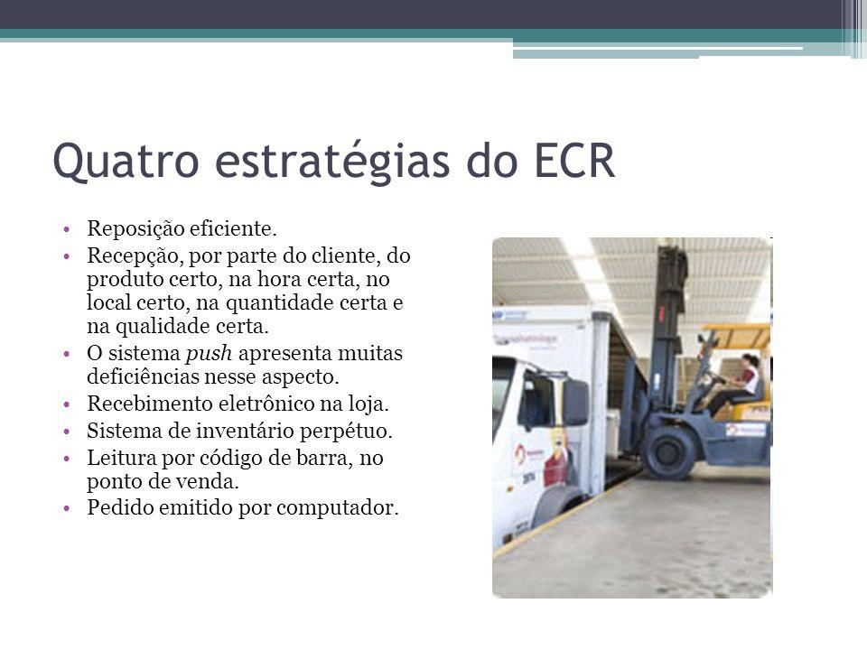 Quatro estratégias do ECR Reposição eficiente. Recepção, por parte do cliente, do produto certo, na hora certa, no local certo, na quantidade certa e