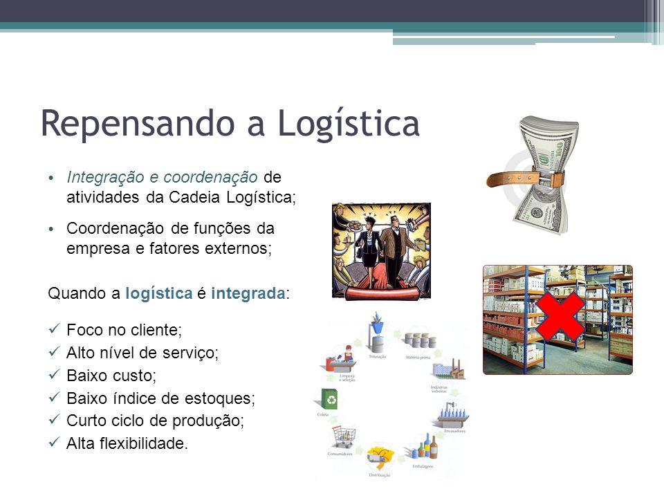 Repensando a Logística Integração e coordenação de atividades da Cadeia Logística; Coordenação de funções da empresa e fatores externos; Quando a logí