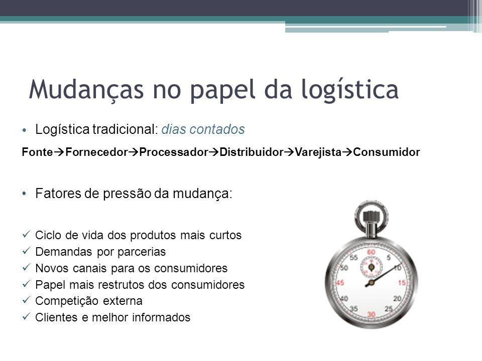Mudanças no papel da logística Logística tradicional: dias contados Fonte Fornecedor Processador Distribuidor Varejista Consumidor Fatores de pressão