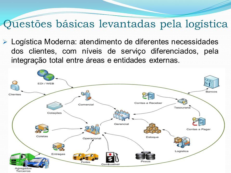 Questões básicas levantadas pela logística Logística Moderna: atendimento de diferentes necessidades dos clientes, com níveis de serviço diferenciados