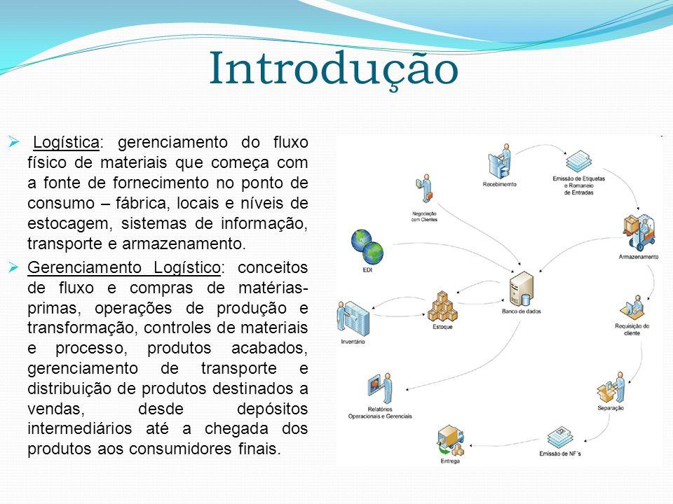 Introdução Logística: gerenciamento do fluxo físico de materiais que começa com a fonte de fornecimento no ponto de consumo – fábrica, locais e níveis