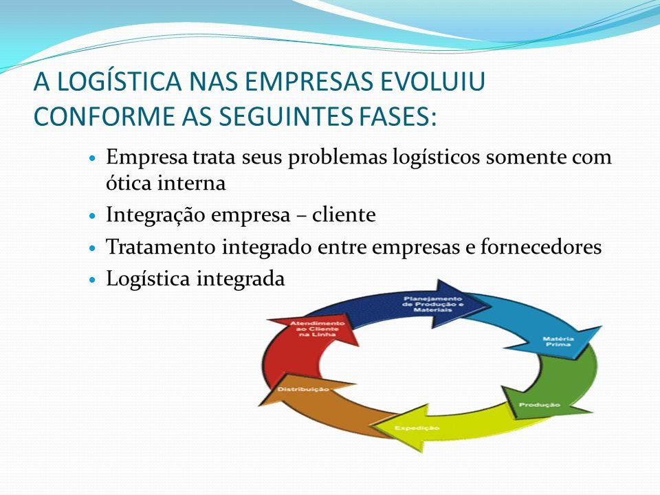 A LOGÍSTICA NAS EMPRESAS EVOLUIU CONFORME AS SEGUINTES FASES: Empresa trata seus problemas logísticos somente com ótica interna Integração empresa – c