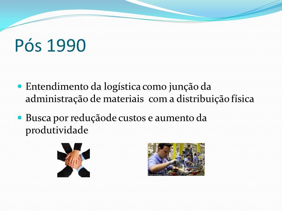 Pós 1990 Entendimento da logística como junção da administração de materiais com a distribuição física Busca por reduçãode custos e aumento da produti