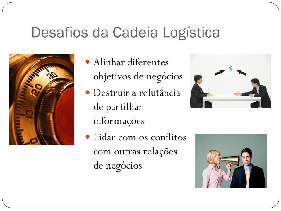 Desafios da Cadeia Logística Alinhar diferentes objetivos de negócios Destruir a relutância de partilhar informações Lidar com os conflitos com outras