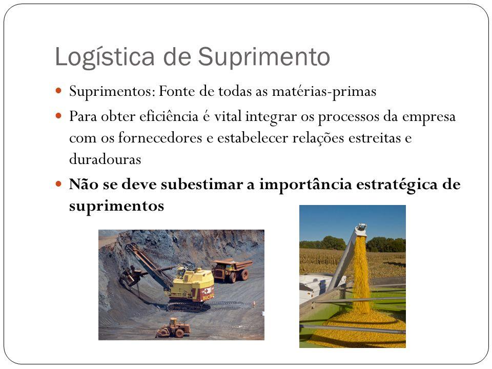Logística de Suprimento Suprimentos: Fonte de todas as matérias-primas Para obter eficiência é vital integrar os processos da empresa com os fornecedo