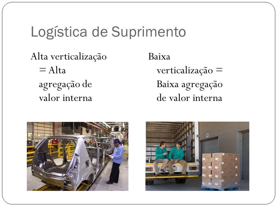 Logística de Suprimento Alta verticalização = Alta agregação de valor interna Baixa verticalização = Baixa agregação de valor interna