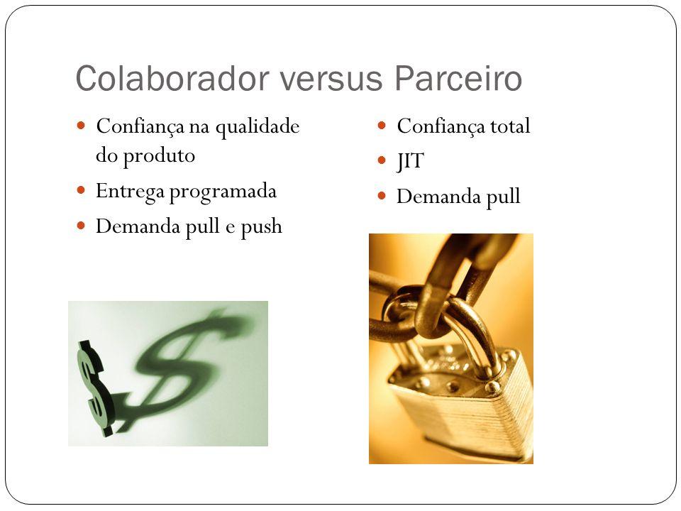 Colaborador versus Parceiro Confiança na qualidade do produto Entrega programada Demanda pull e push Confiança total JIT Demanda pull