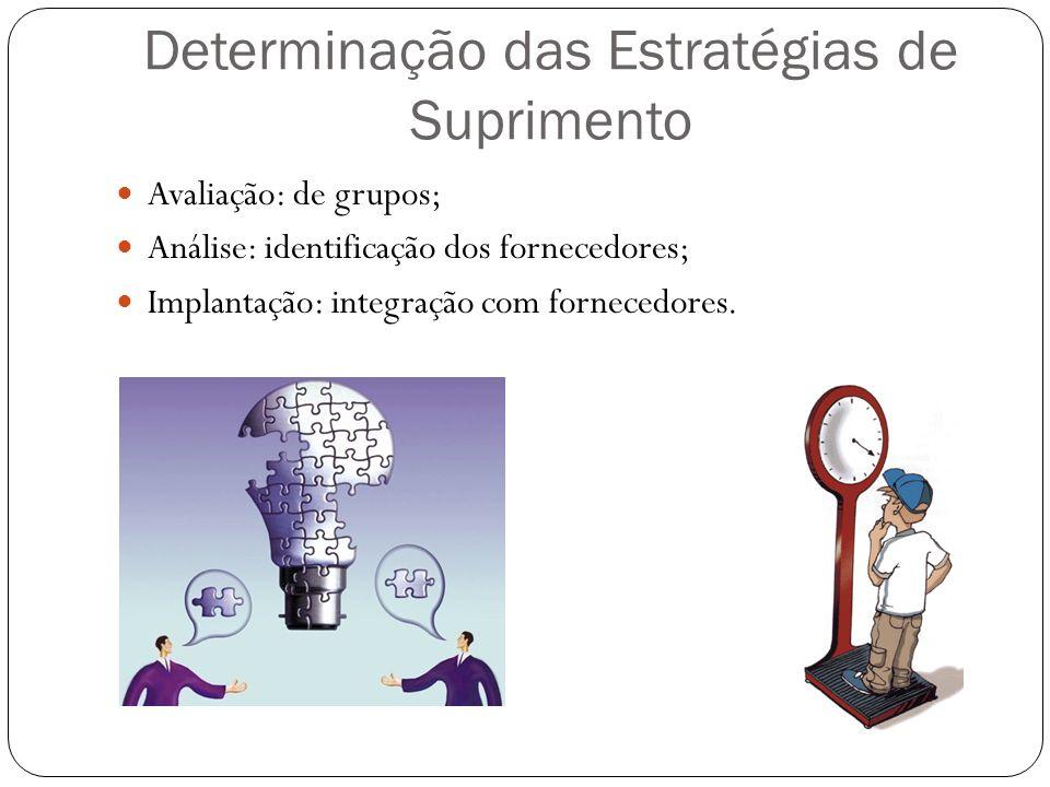 Determinação das Estratégias de Suprimento Avaliação: de grupos; Análise: identificação dos fornecedores; Implantação: integração com fornecedores.