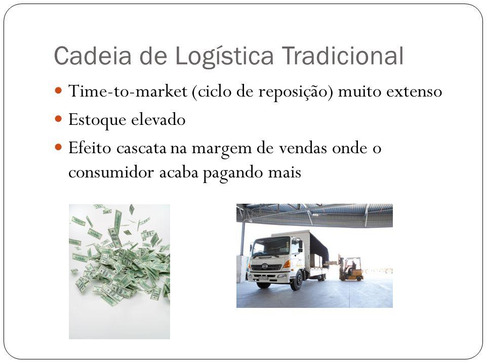 Cadeia de Logística Tradicional Time-to-market (ciclo de reposição) muito extenso Estoque elevado Efeito cascata na margem de vendas onde o consumidor