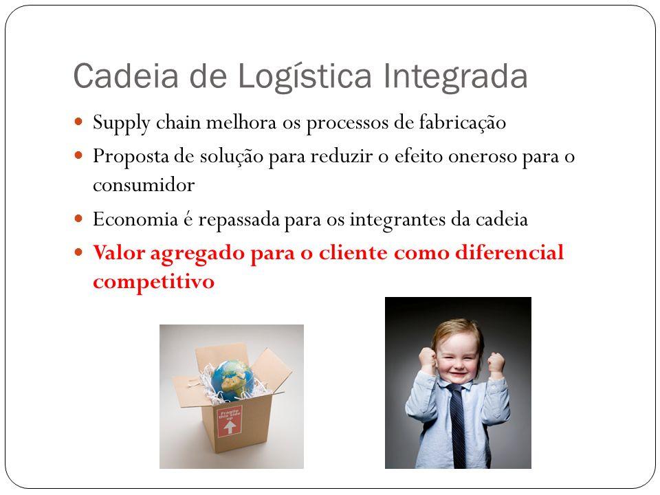 Cadeia de Logística Integrada Supply chain melhora os processos de fabricação Proposta de solução para reduzir o efeito oneroso para o consumidor Econ