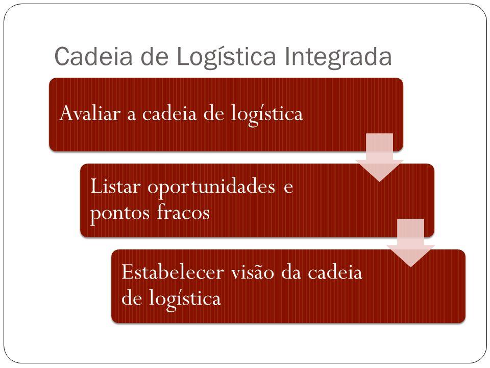 Cadeia de Logística Integrada Avaliar a cadeia de logística Listar oportunidades e pontos fracos Estabelecer visão da cadeia de logística