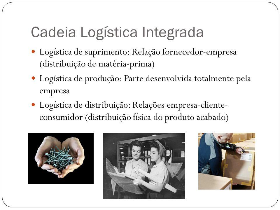 Cadeia Logística Integrada Logística de suprimento: Relação fornecedor-empresa (distribuição de matéria-prima) Logística de produção: Parte desenvolvi