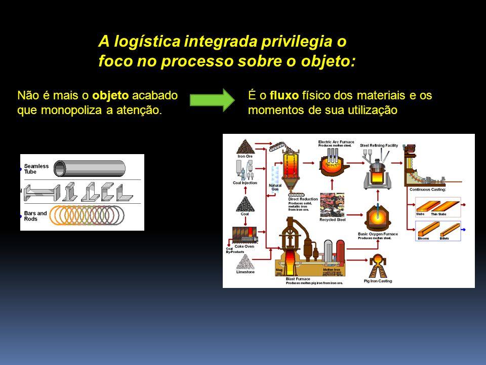 A logística integrada privilegia o foco no processo sobre o objeto: É o fluxo físico dos materiais e os momentos de sua utilização Não é mais o objeto