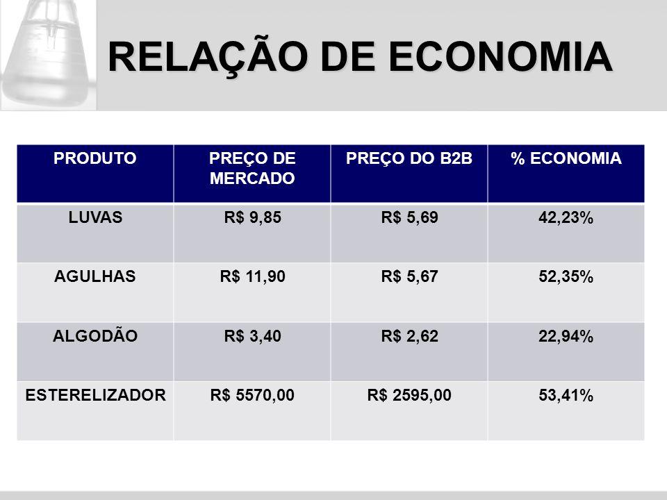 RELAÇÃO DE ECONOMIA PRODUTOPREÇO DE MERCADO PREÇO DO B2B% ECONOMIA LUVASR$ 9,85R$ 5,6942,23% AGULHASR$ 11,90R$ 5,6752,35% ALGODÃOR$ 3,40R$ 2,6222,94%