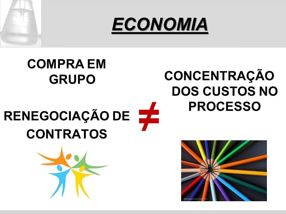 ECONOMIA COMPRA EM GRUPO RENEGOCIAÇÃO DE CONTRATOS CONCENTRAÇÃO DOS CUSTOS NO PROCESSO