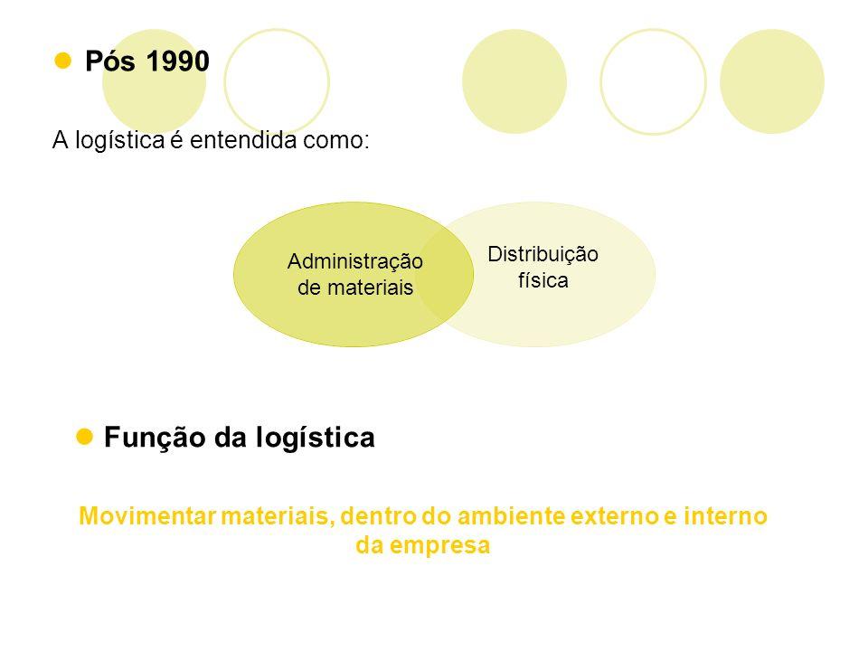 Pós 1990 A logística é entendida como: Administração de materiais Distribuição física Função da logística Movimentar materiais, dentro do ambiente ext