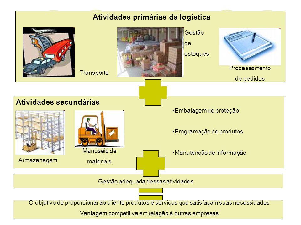 Atividades primárias da logística Atividades secundárias Transporte Gestão de estoques Processamento de pedidos Armazenagem Manuseio de materiais Emba