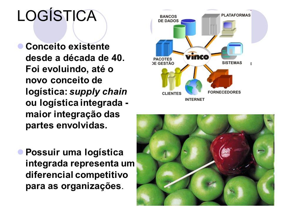 Supply chain= chegada de matéria-prima + estoques + produção + distribuição + venda ao consumidor