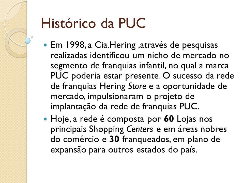 Histórico da PUC Em 1998, a Cia.Hering,através de pesquisas realizadas identificou um nicho de mercado no segmento de franquias infantil, no qual a ma
