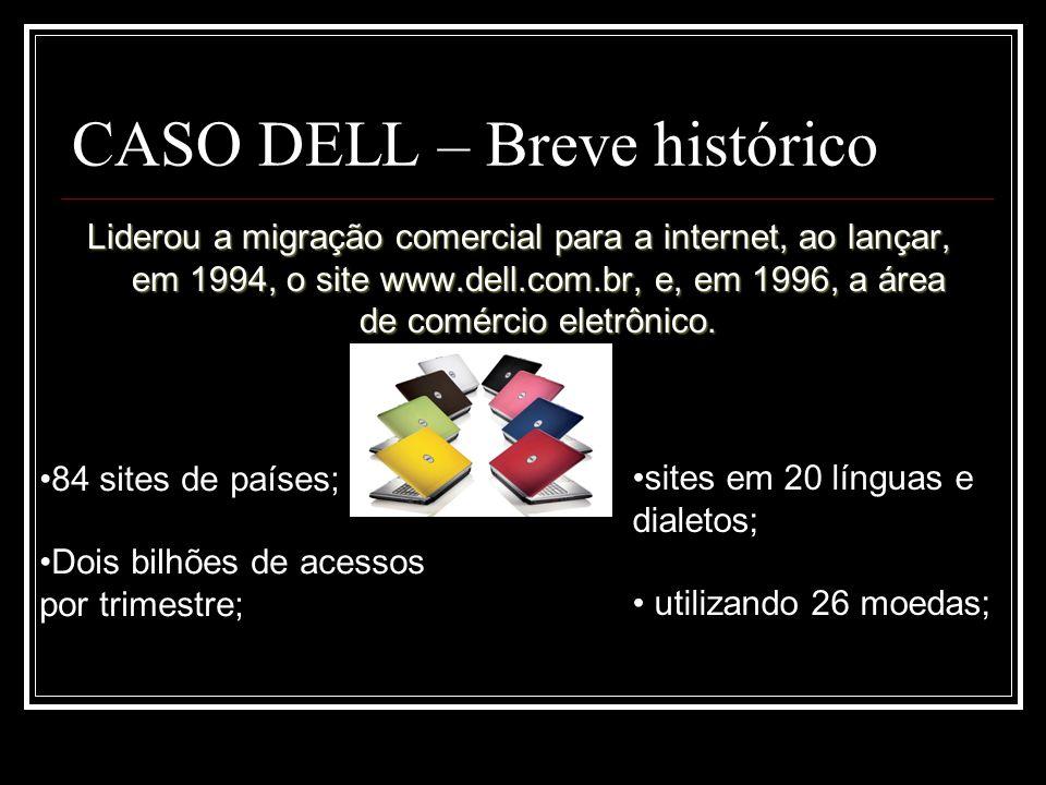 CASO DELL – Breve histórico Liderou a migração comercial para a internet, ao lançar, em 1994, o site www.dell.com.br, e, em 1996, a área de comércio e