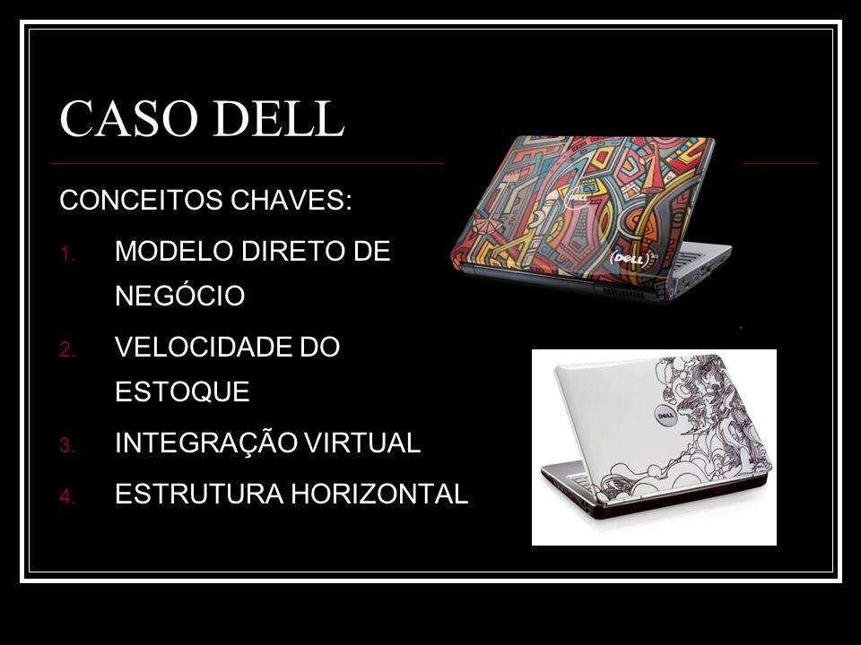 CASO DELL CONCEITOS CHAVES: 1. MODELO DIRETO DE NEGÓCIO 2. VELOCIDADE DO ESTOQUE 3. INTEGRAÇÃO VIRTUAL 4. ESTRUTURA HORIZONTAL