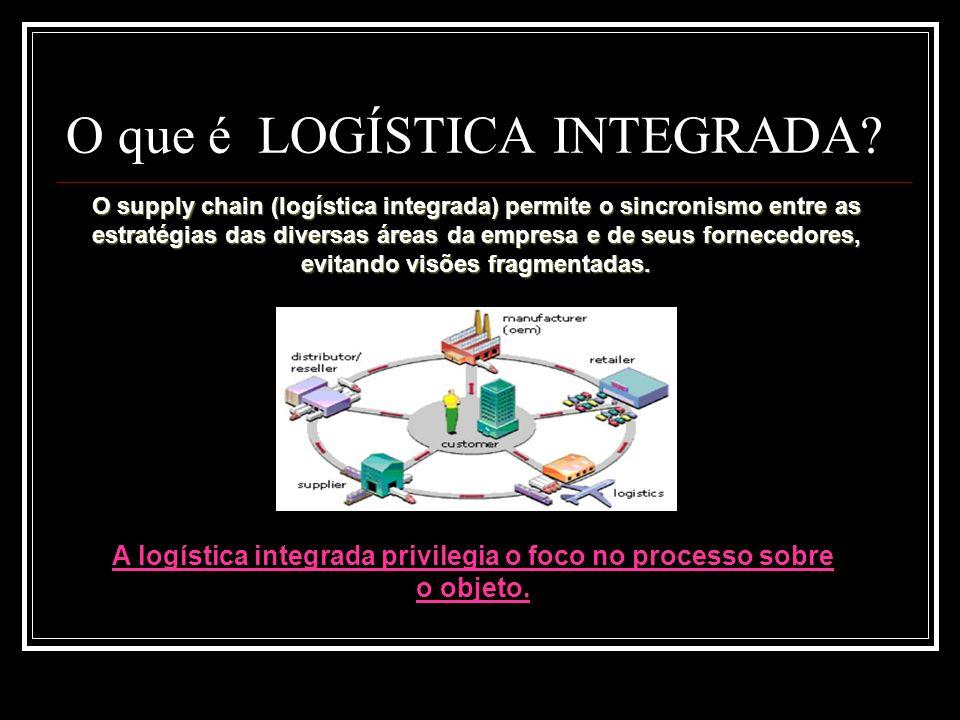 O que é LOGÍSTICA INTEGRADA? O supply chain (logística integrada) permite o sincronismo entre as estratégias das diversas áreas da empresa e de seus f